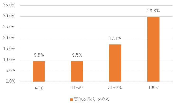 カレイドソリューションズ新型コロナ調査10