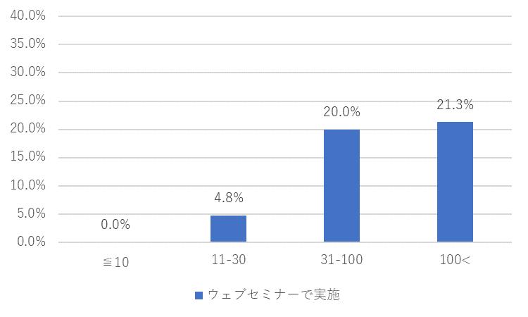 カレイドソリューションズ新型コロナ調査2