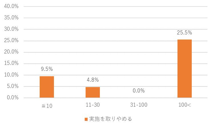 カレイドソリューションズ新型コロナ調査5