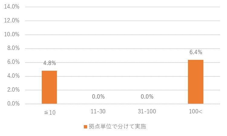 カレイドソリューションズ新型コロナ調査8